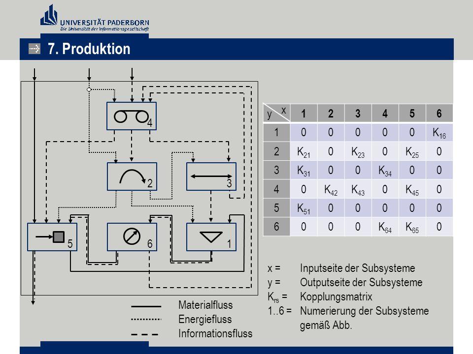 7. Produktion x y 1 2 3 4 5 6 K16 K21 K23 K25 K31 K34 K42 K43 K45 K51