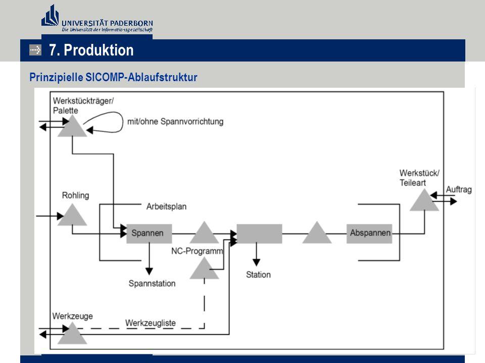 7. Produktion Prinzipielle SICOMP-Ablaufstruktur
