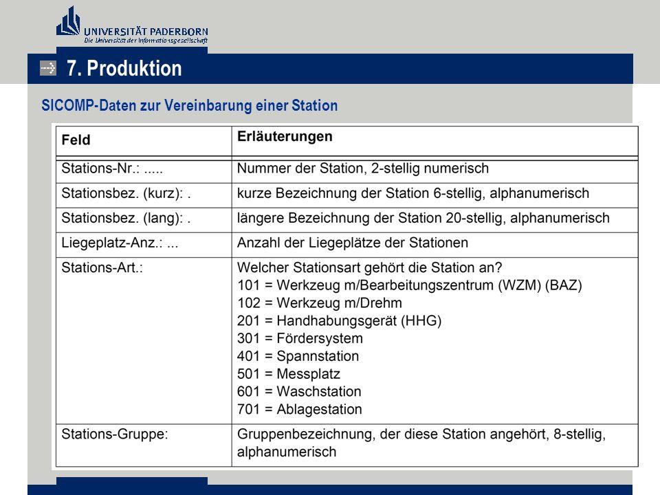 7. Produktion SICOMP-Daten zur Vereinbarung einer Station