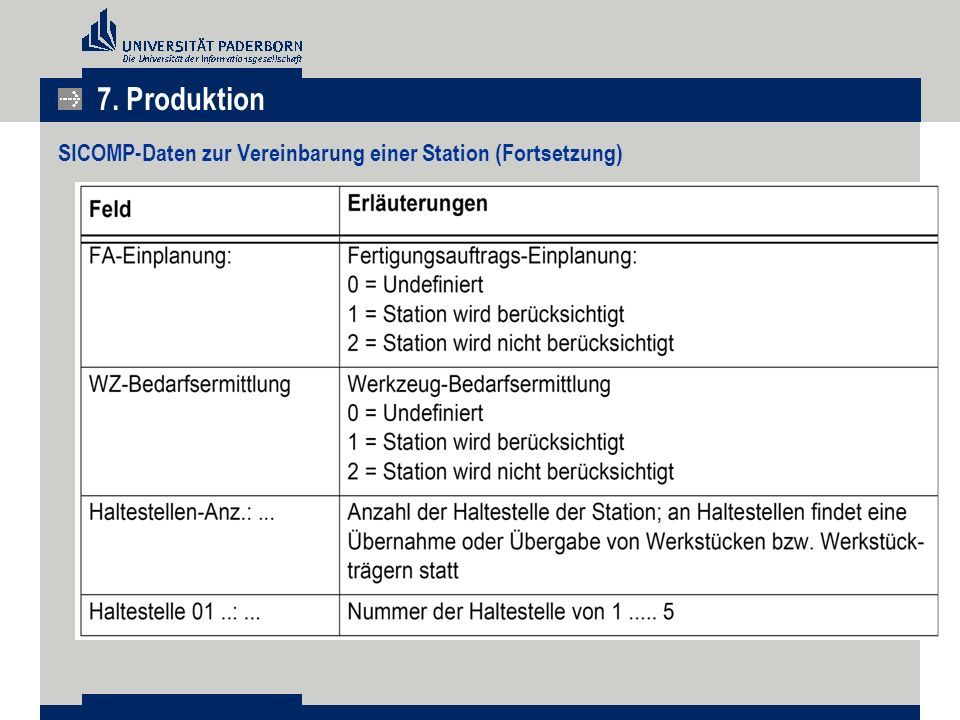 7. Produktion SICOMP-Daten zur Vereinbarung einer Station (Fortsetzung)