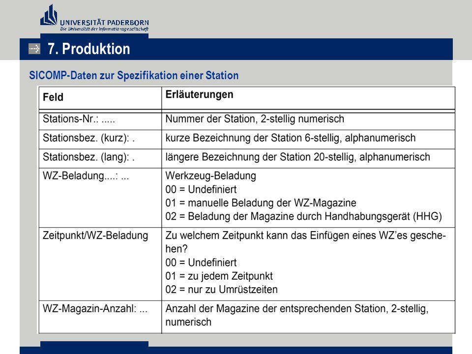 7. Produktion SICOMP-Daten zur Spezifikation einer Station
