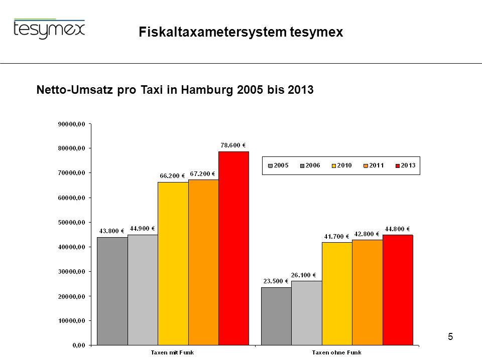 Netto-Umsatz pro Taxi in Hamburg 2005 bis 2013
