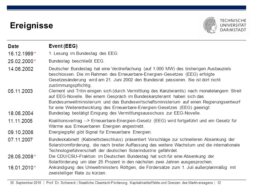 Ereignisse Date Event (EEG) 16.12.1999 * 25.02.2000 * 14.06.2002