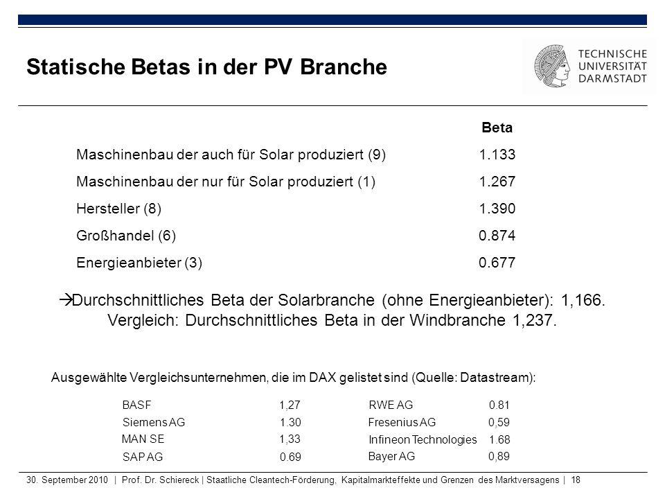 Statische Betas in der PV Branche