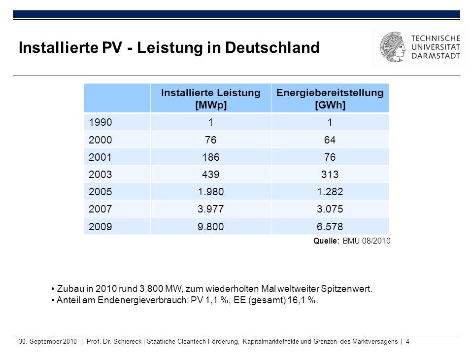 Installierte PV - Leistung in Deutschland