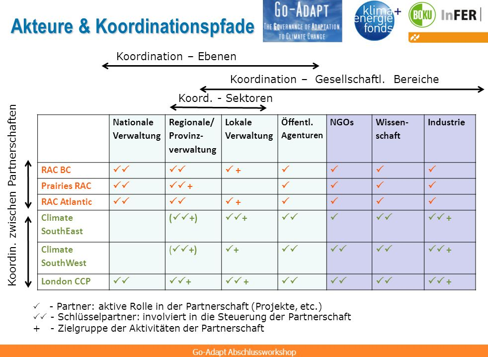 Akteure & Koordinationspfade