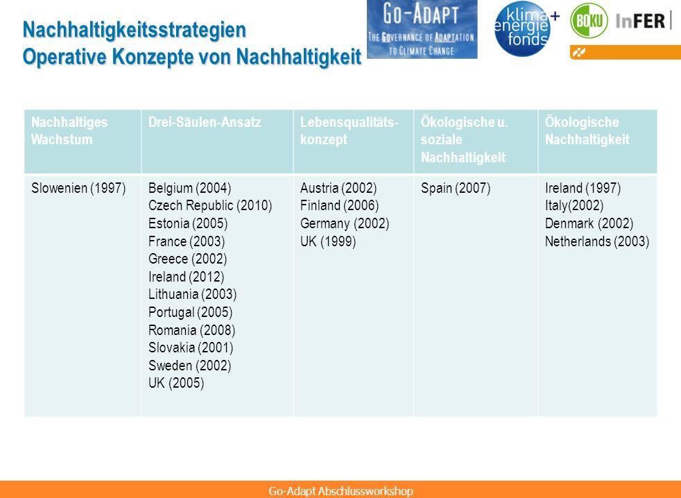 Nachhaltigkeitsstrategien Operative Konzepte von Nachhaltigkeit