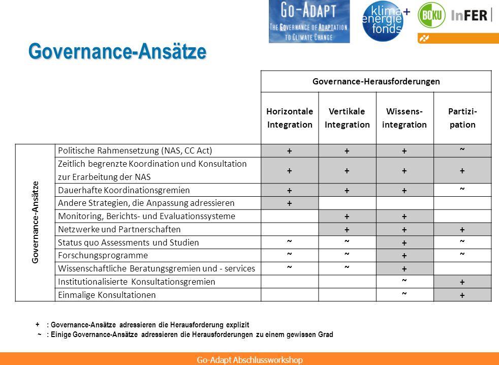 Governance-Herausforderungen