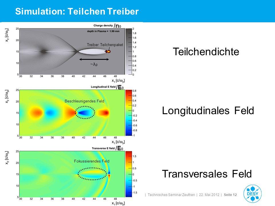 Simulation: Teilchen Treiber