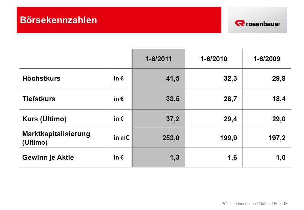 Börsekennzahlen 1-6/2011 1-6/2010 1-6/2009 Höchstkurs 41,5 32,3 29,8