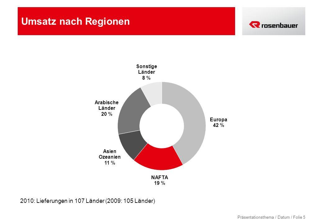 Umsatz nach Regionen 2010: Lieferungen in 107 Länder (2009: 105 Länder)