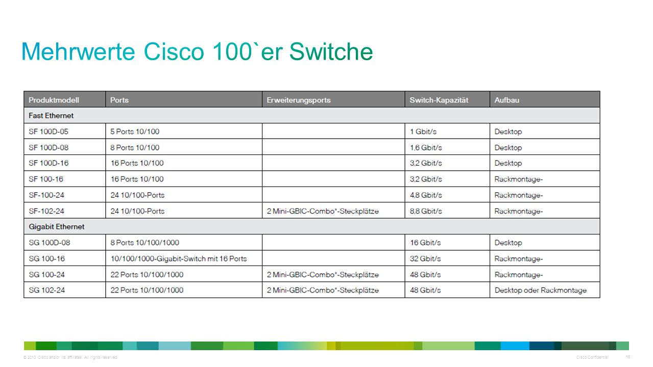 Mehrwerte Cisco 100`er Switche
