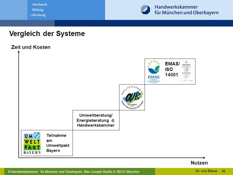 Umweltberatung/ Energieberatung d.