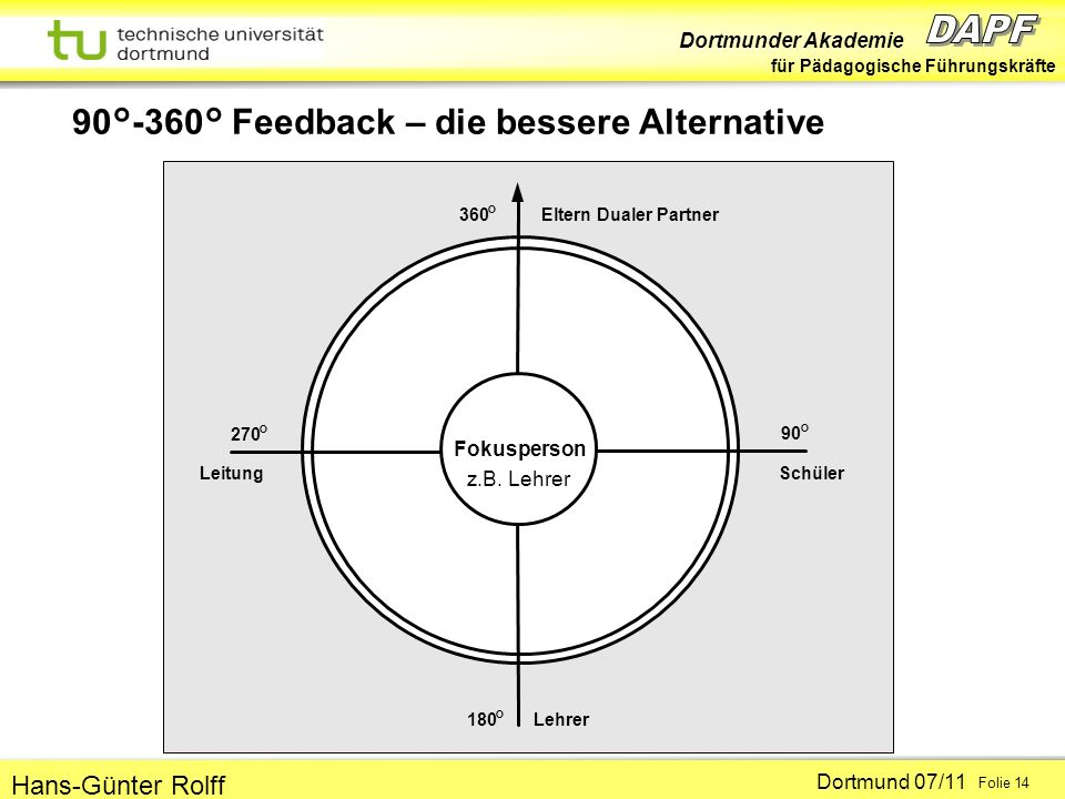 90°-360° Feedback – die bessere Alternative