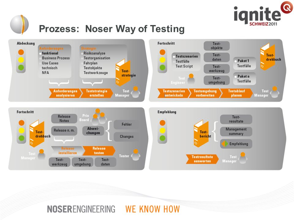 Prozess: Noser Way of Testing