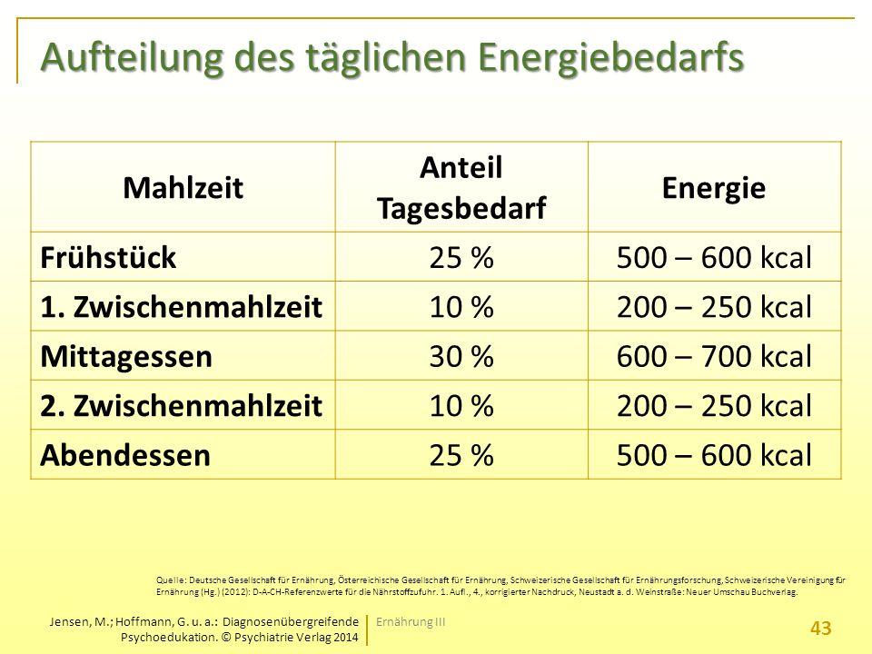 Aufteilung des täglichen Energiebedarfs