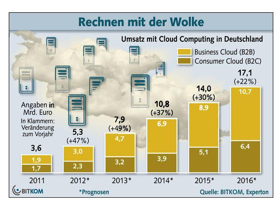 Markt für Cloud Computing in Deutschland