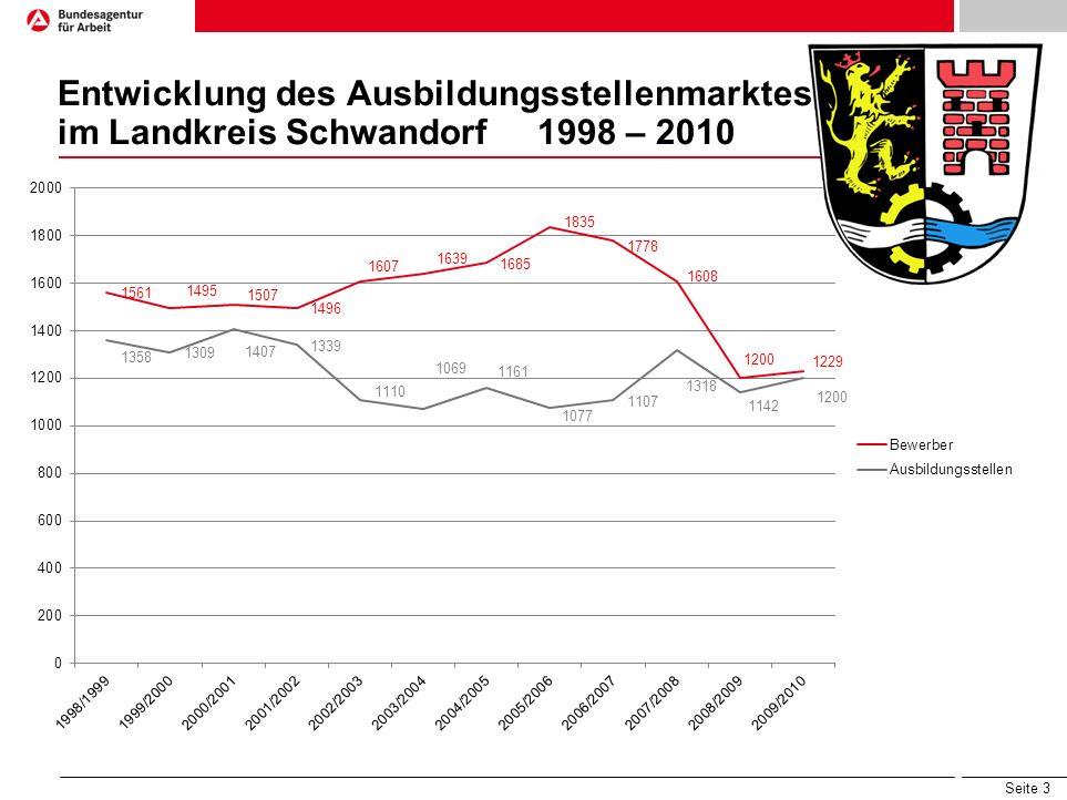 Entwicklung des Ausbildungsstellenmarktes im Landkreis Schwandorf 1998 – 2010