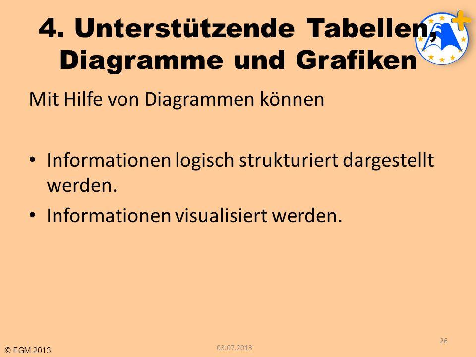 4. Unterstützende Tabellen, Diagramme und Grafiken