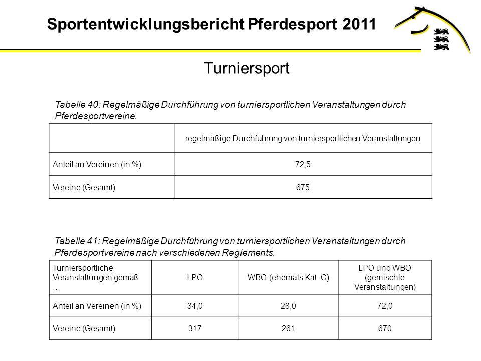 Turniersport Tabelle 40: Regelmäßige Durchführung von turniersportlichen Veranstaltungen durch Pferdesportvereine.