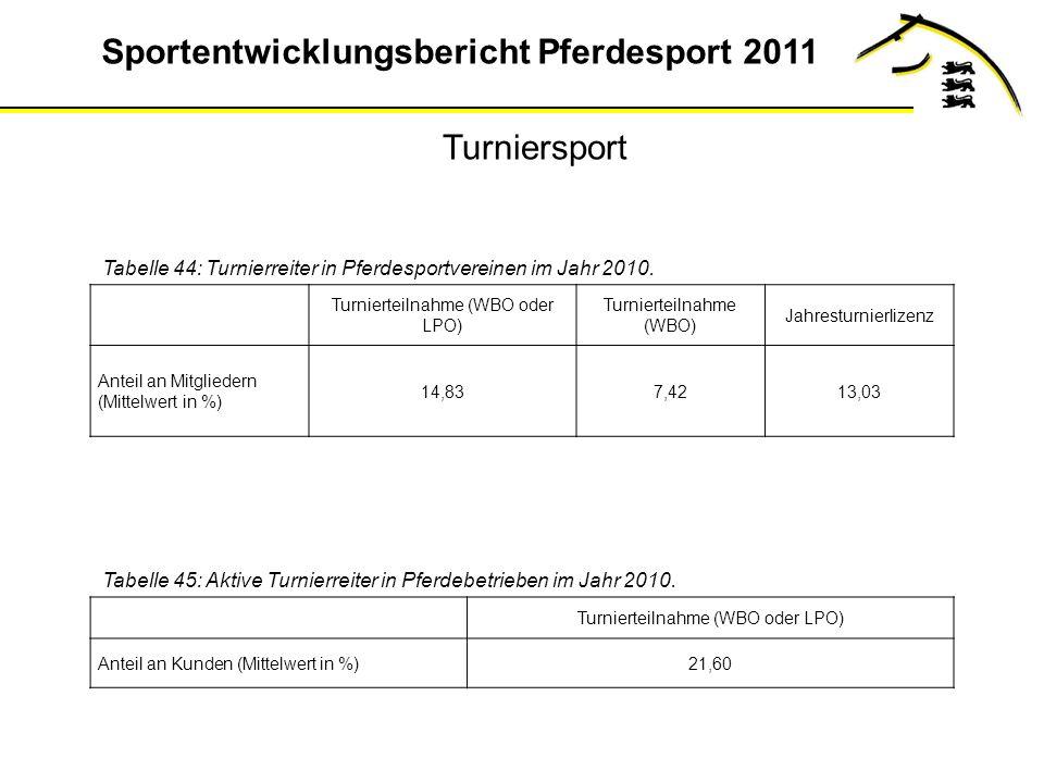 Turniersport Tabelle 44: Turnierreiter in Pferdesportvereinen im Jahr 2010. Turnierteilnahme (WBO oder LPO)
