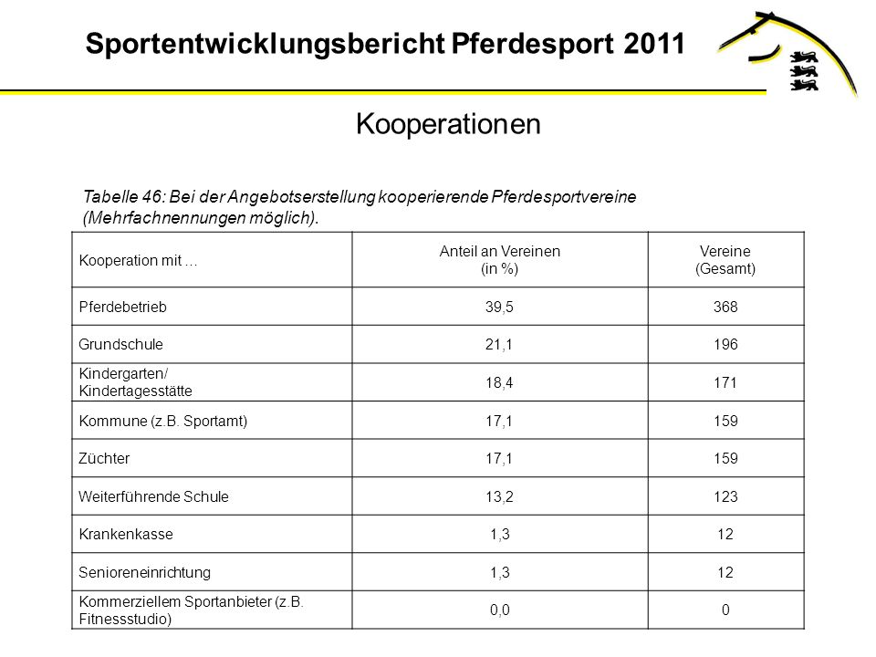 Kooperationen Tabelle 46: Bei der Angebotserstellung kooperierende Pferdesportvereine (Mehrfachnennungen möglich).