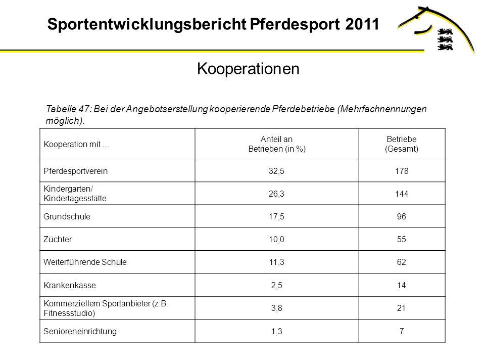 Kooperationen Tabelle 47: Bei der Angebotserstellung kooperierende Pferdebetriebe (Mehrfachnennungen möglich).