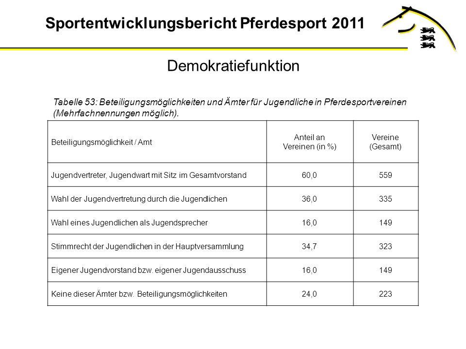 Demokratiefunktion Tabelle 53: Beteiligungsmöglichkeiten und Ämter für Jugendliche in Pferdesportvereinen (Mehrfachnennungen möglich).