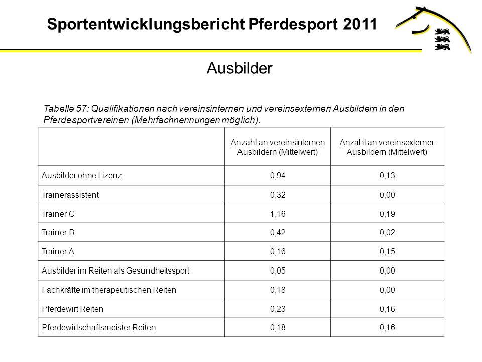 Ausbilder Tabelle 57: Qualifikationen nach vereinsinternen und vereinsexternen Ausbildern in den Pferdesportvereinen (Mehrfachnennungen möglich).