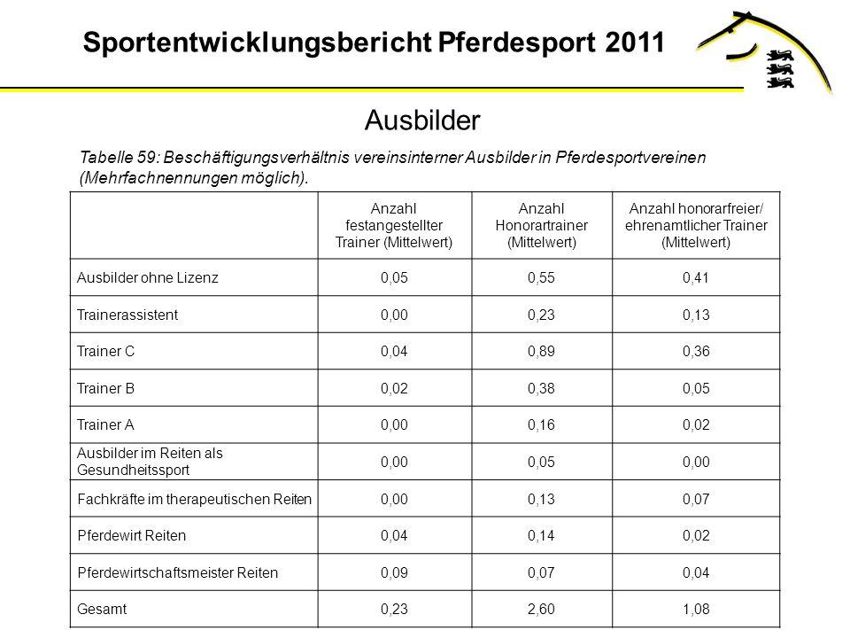 Ausbilder Tabelle 59: Beschäftigungsverhältnis vereinsinterner Ausbilder in Pferdesportvereinen (Mehrfachnennungen möglich).