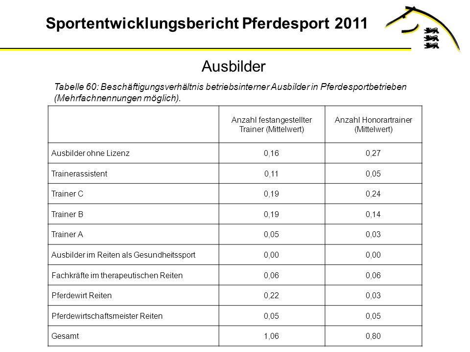 Ausbilder Tabelle 60: Beschäftigungsverhältnis betriebsinterner Ausbilder in Pferdesportbetrieben (Mehrfachnennungen möglich).