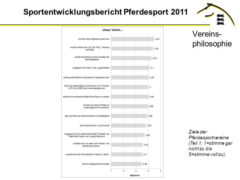 Vereins-philosophie Ziele der Pferdesportvereine (Teil 1; 1=stimme gar nicht zu bis 5=stimme voll zu).