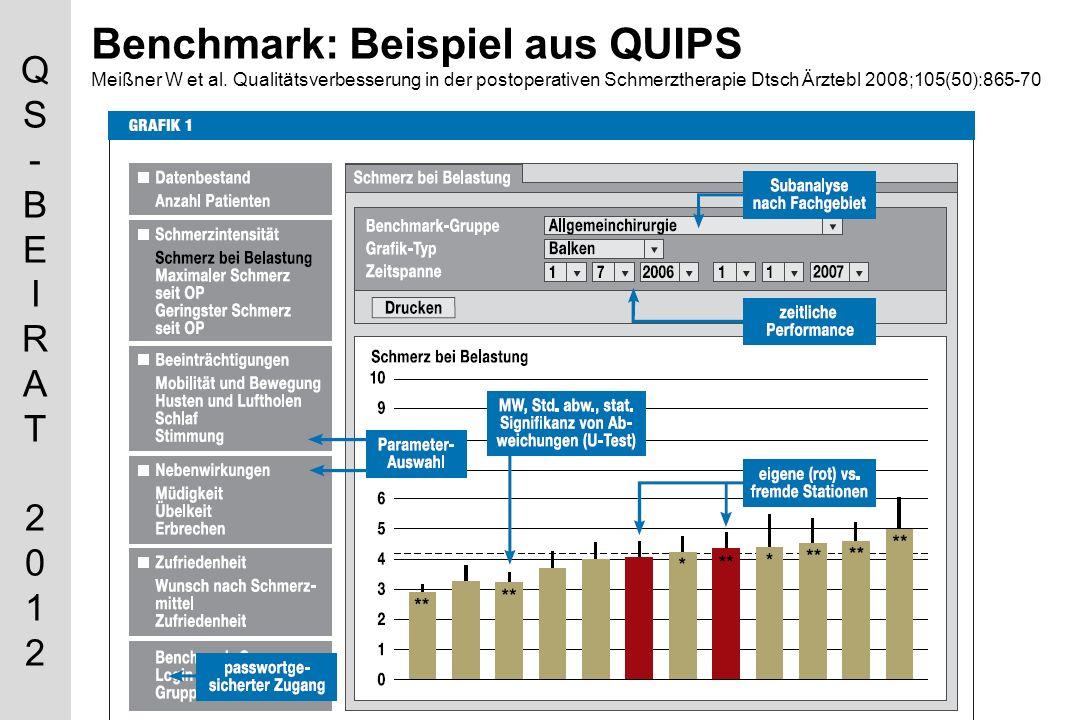 Benchmark: Beispiel aus QUIPS Meißner W et al