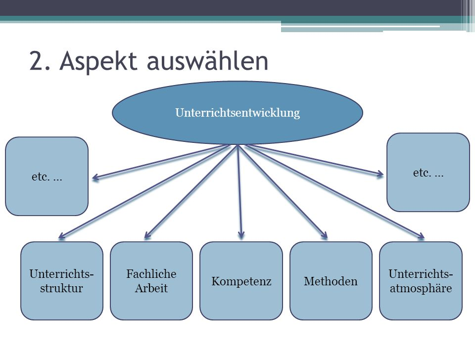 2. Aspekt auswählen Unterrichtsentwicklung etc. … etc. …