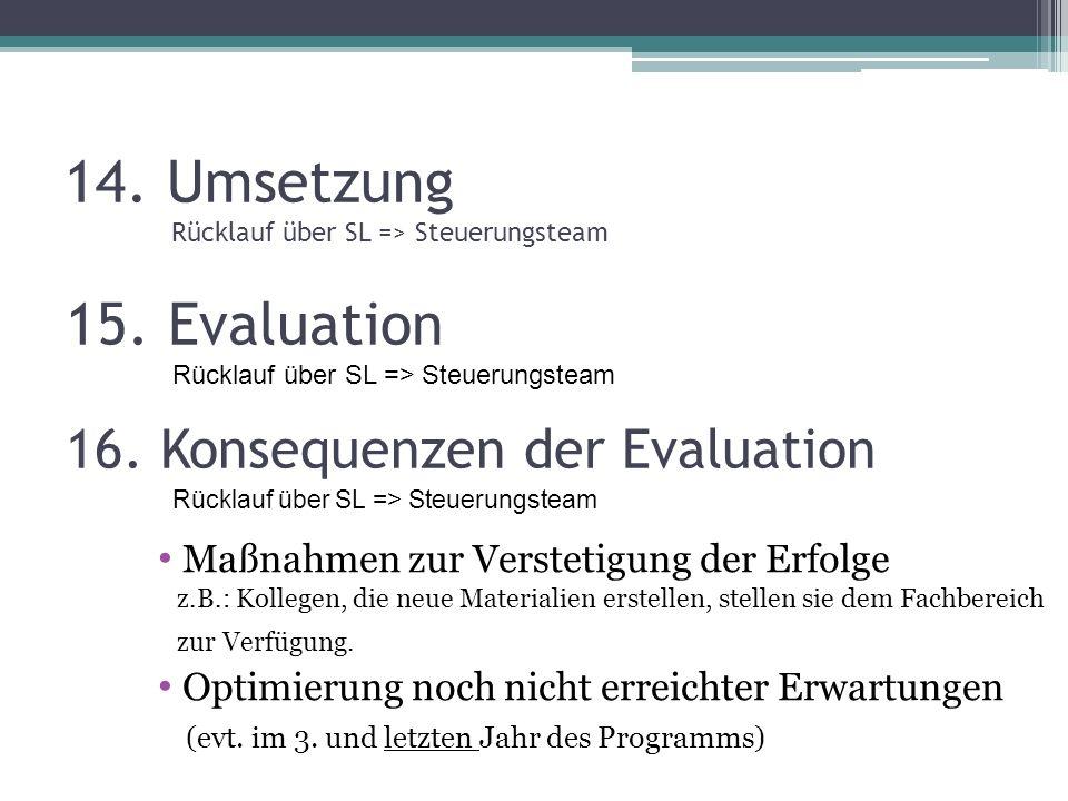 14. Umsetzung Rücklauf über SL => Steuerungsteam