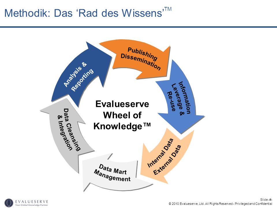 Methodik: Das 'Rad des Wissens'TM