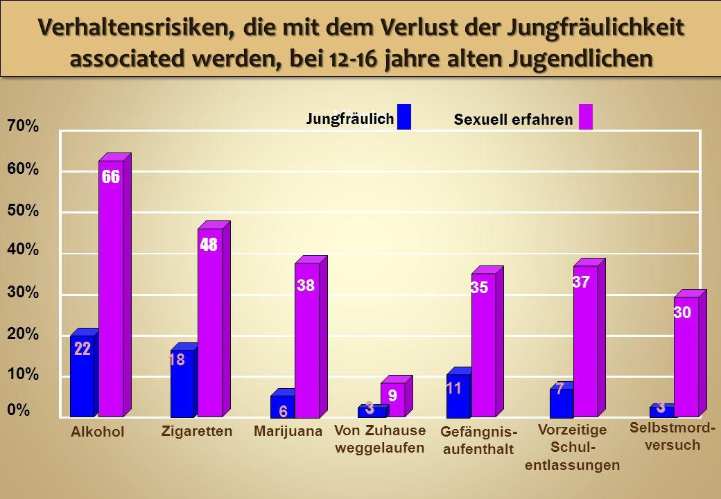 Verhaltensrisiken, die mit dem Verlust der Jungfräulichkeit associated werden, bei 12-16 jahre alten Jugendlichen