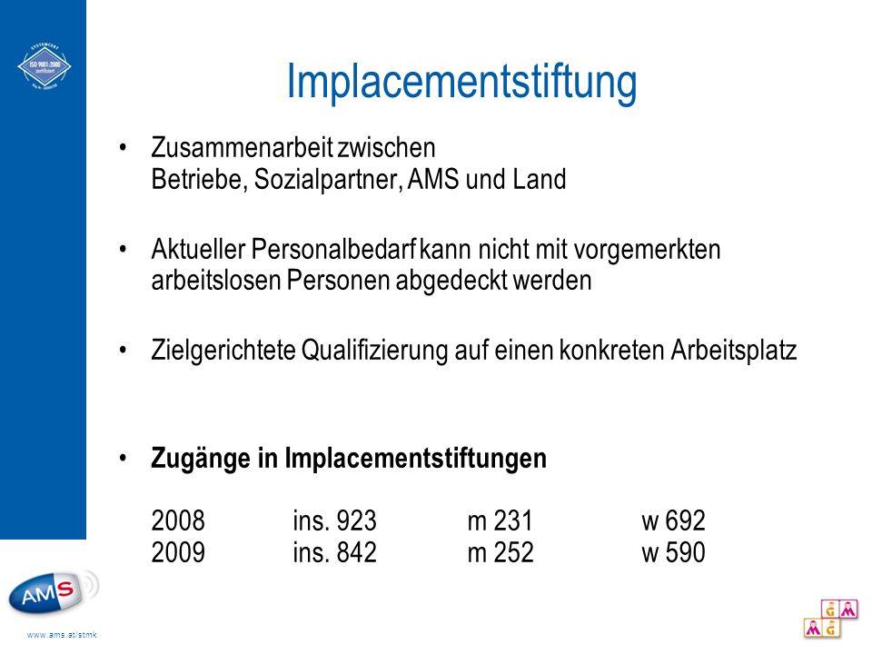 Implacementstiftung Zusammenarbeit zwischen Betriebe, Sozialpartner, AMS und Land.