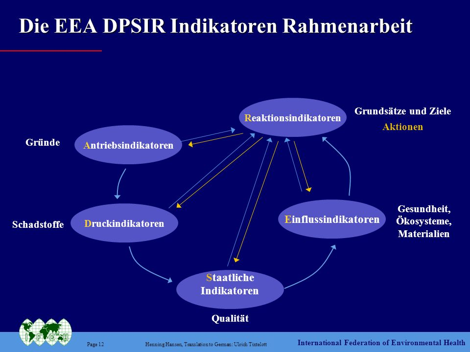 Die EEA DPSIR Indikatoren Rahmenarbeit