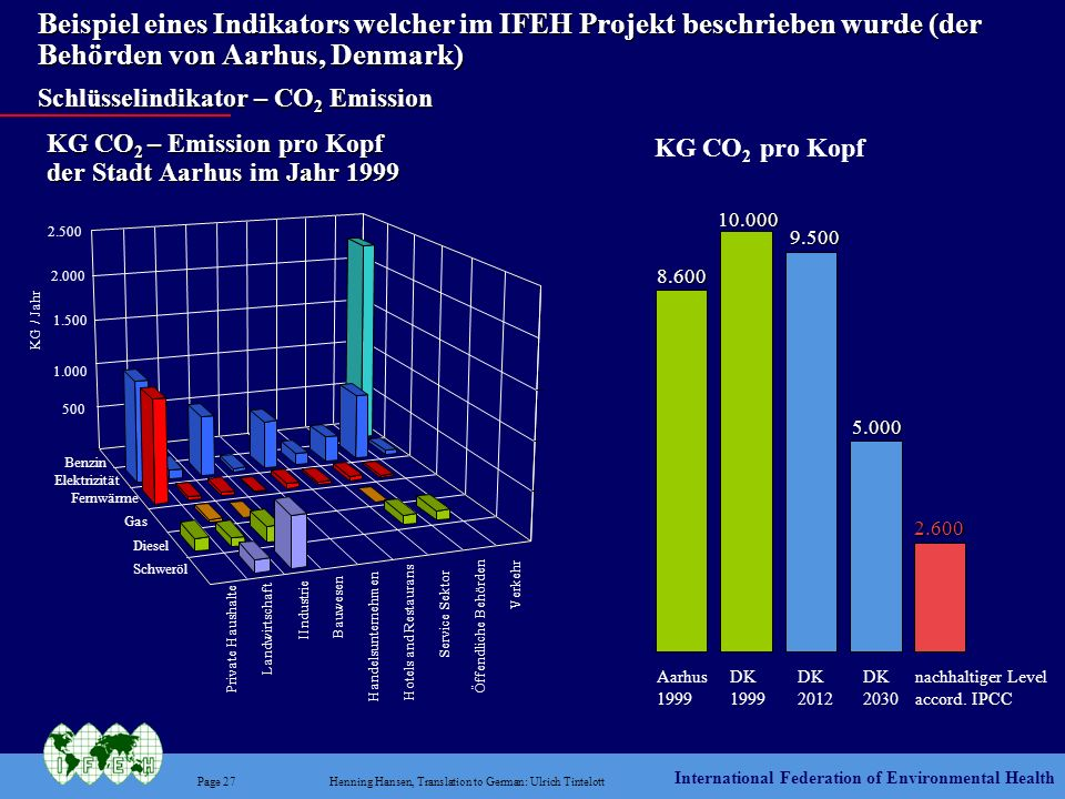 Beispiel eines Indikators welcher im IFEH Projekt beschrieben wurde (der Behörden von Aarhus, Denmark) Schlüsselindikator – CO2 Emission