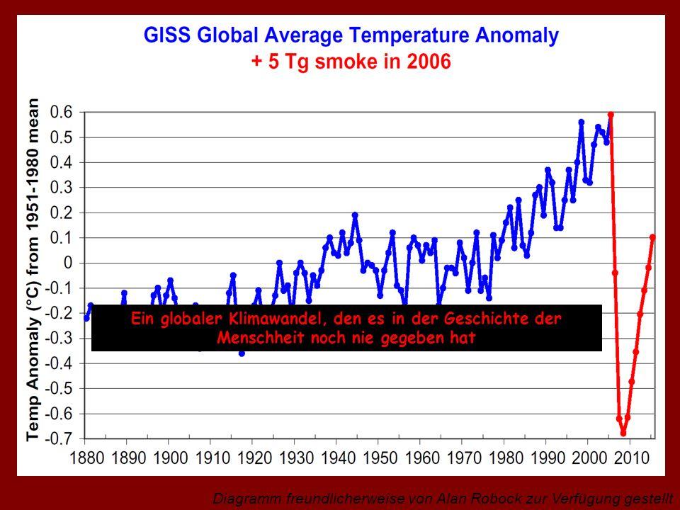 Ein globaler Klimawandel, den es in der Geschichte der Menschheit noch nie gegeben hat