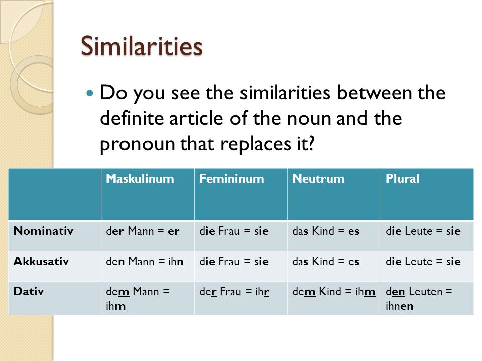Similarities Do you see the similarities between the definite article of the noun and the pronoun that replaces it