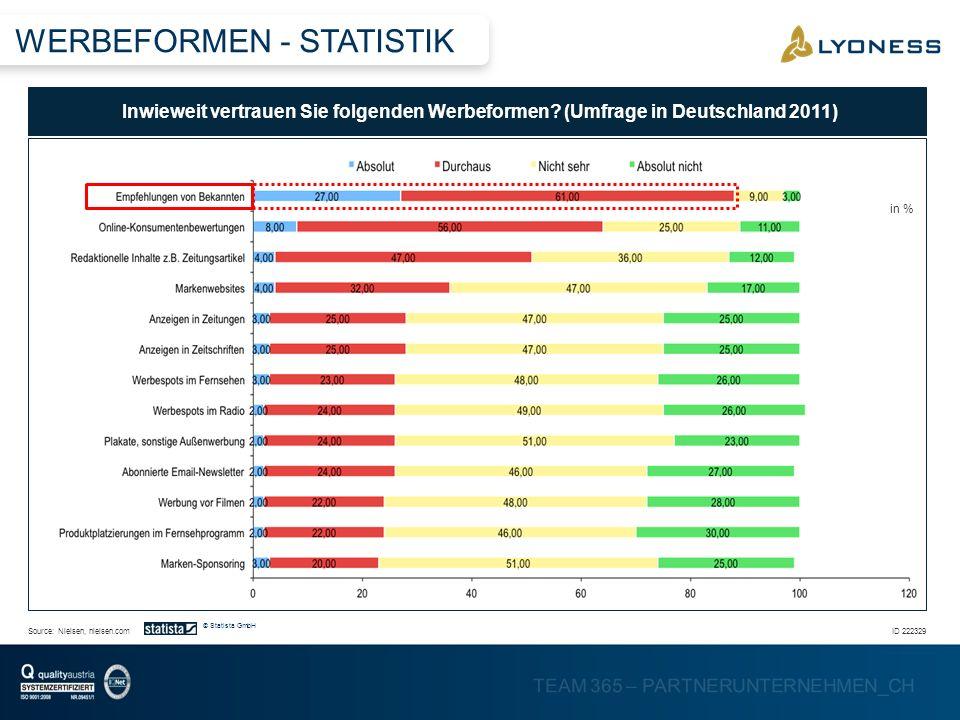WERBEFORMEN - STATISTIK