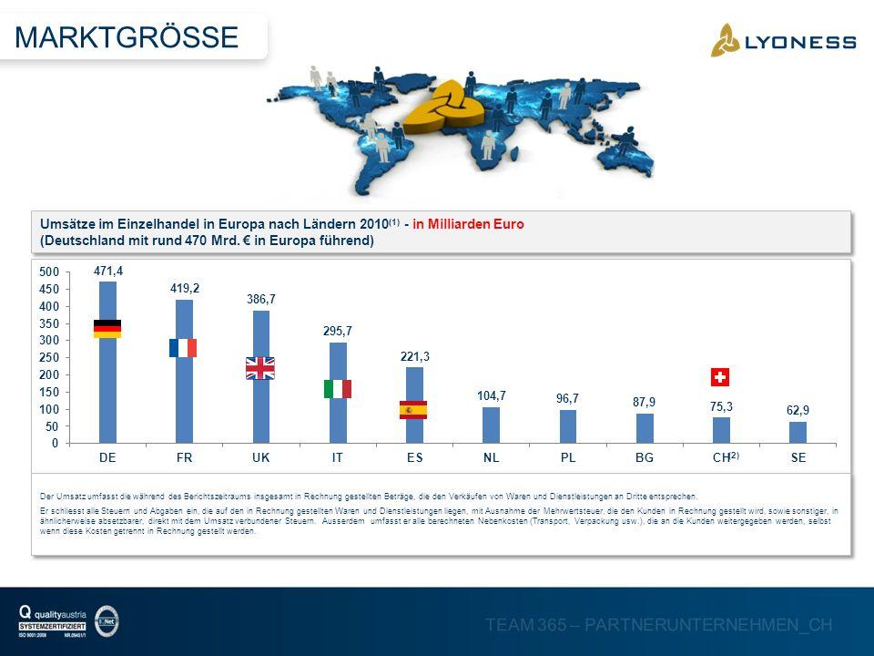 MARKTGRÖSSEUmsätze im Einzelhandel in Europa nach Ländern 2010(1) - in Milliarden Euro (Deutschland mit rund 470 Mrd. € in Europa führend)