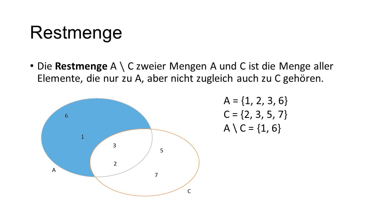 RestmengeDie Restmenge A \ C zweier Mengen A und C ist die Menge aller Elemente, die nur zu A, aber nicht zugleich auch zu C gehören.
