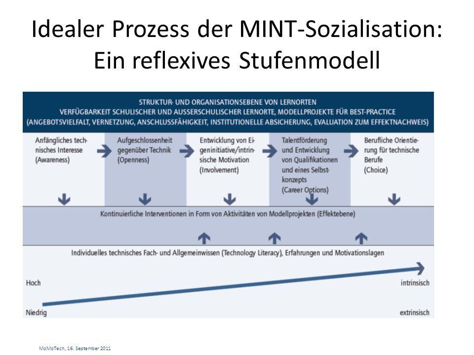 Idealer Prozess der MINT-Sozialisation: Ein reflexives Stufenmodell