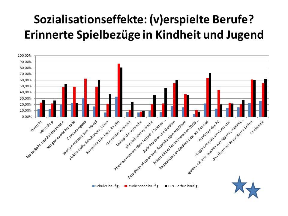 Sozialisationseffekte: (v)erspielte Berufe