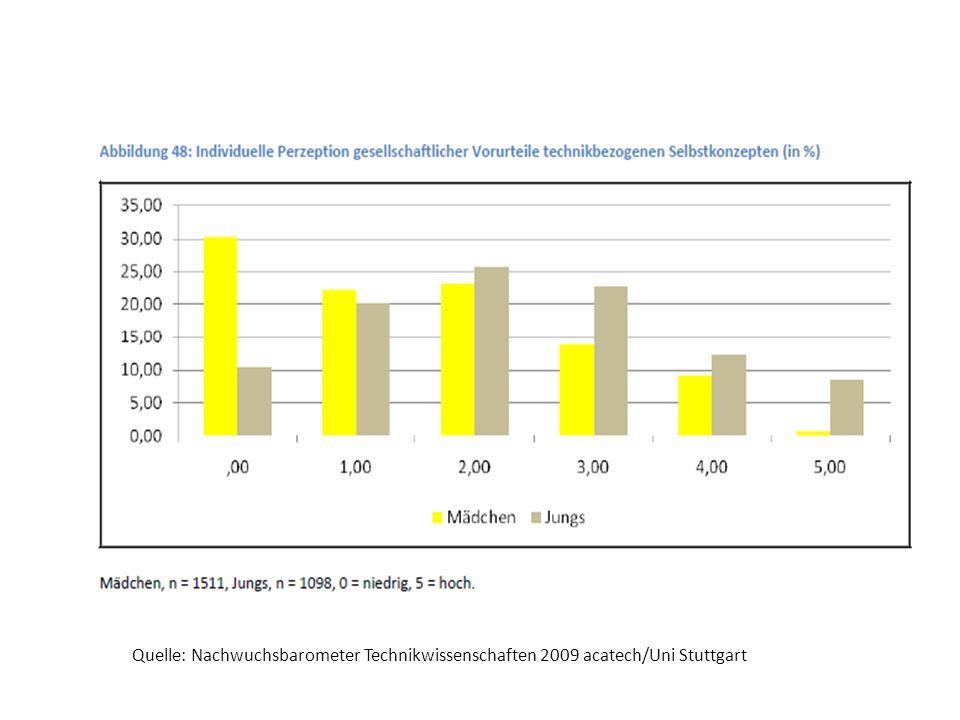 Quelle: Nachwuchsbarometer Technikwissenschaften 2009 acatech/Uni Stuttgart