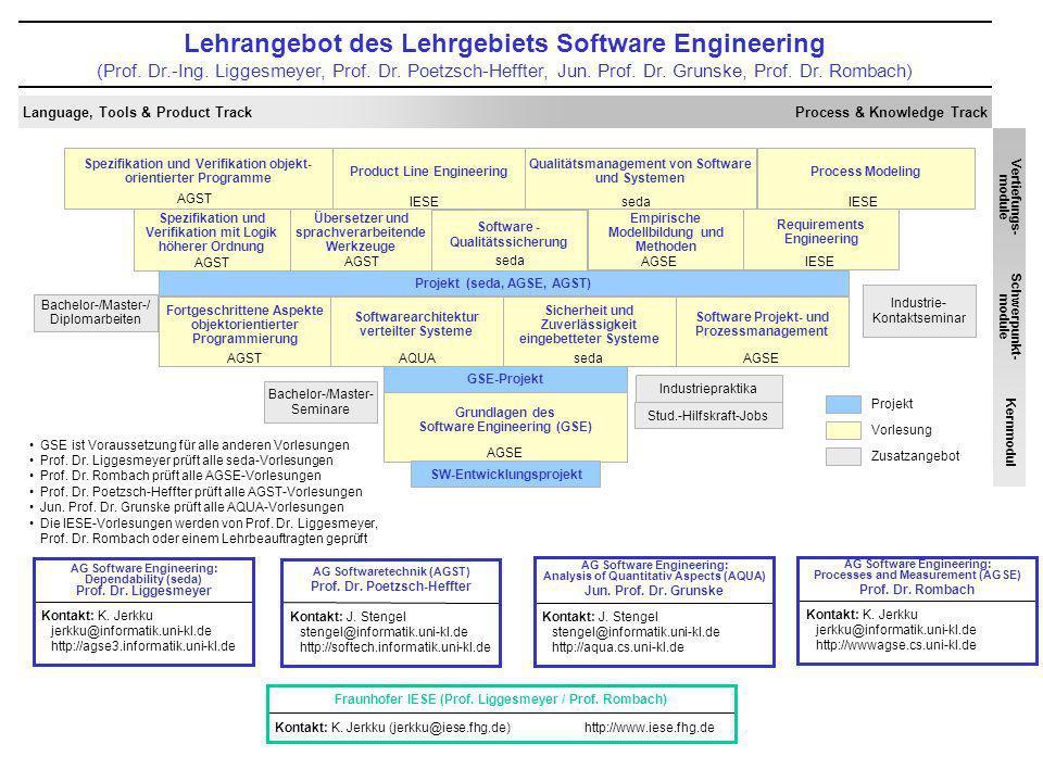 Lehrangebot des Lehrgebiets Software Engineering