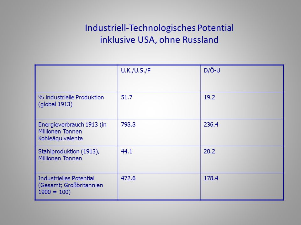 Industriell-Technologisches Potential inklusive USA, ohne Russland